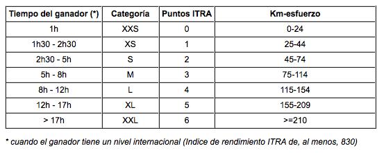 Tabla ITRA