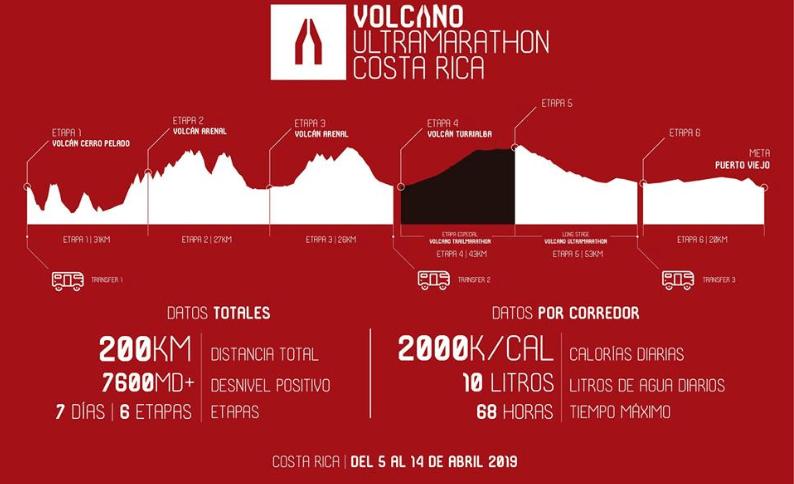 Zaid Ait Malek y Remigio Huaman favoritos para llevarse la I Volcano Ultramarathon